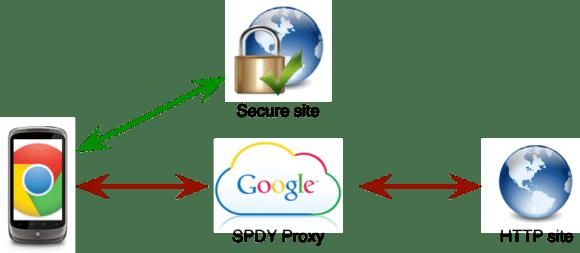 spdy-data-compression-chrome-beta