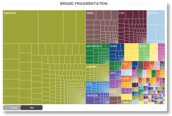 Android Market Share by Brand