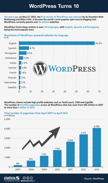 Some WordPress Stats over the past 10 years.