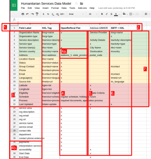 How to Create a Shared Data Model with Spreadsheets