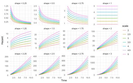 plot of chunk haz_weiPH