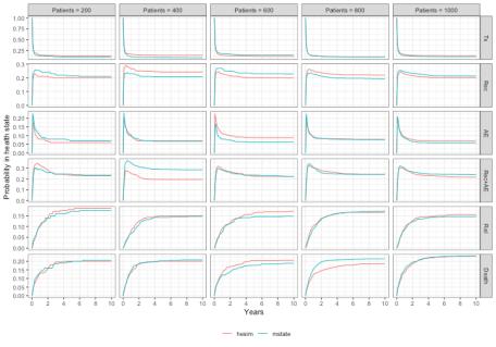 plot of chunk sim-comparison-plot