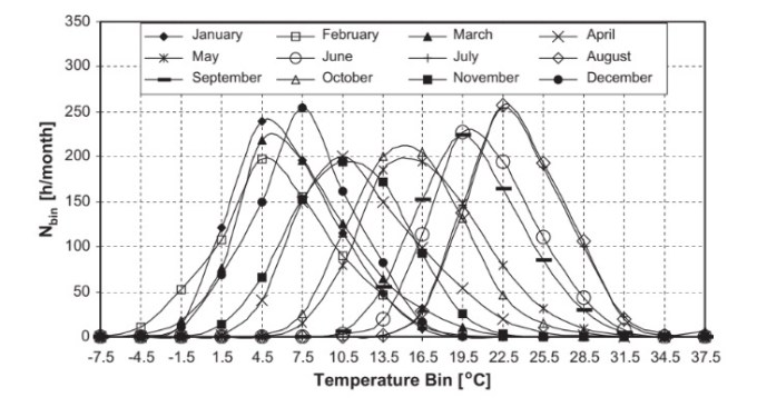 Variation of monthly total Nbin values for _ Istanbul.