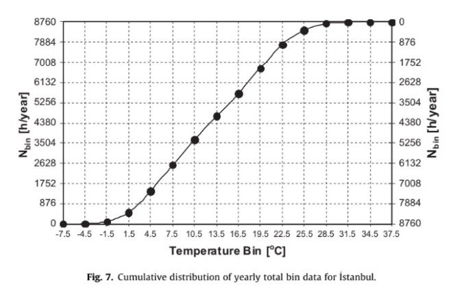 Cumulative distribution of yearly total bin data for _ Istanbul.