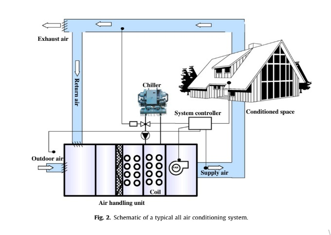 Schematic of a typical all air conditioning system.