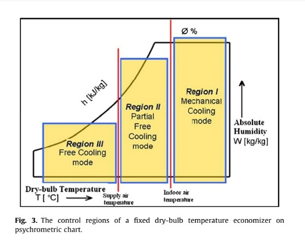 The control regions of a fixed dry-bulb temperature economizer on psychrometric chart.