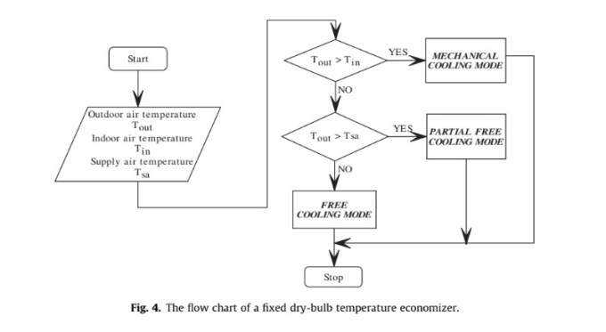 The flow chart of a fixed dry-bulb temperature economizer.