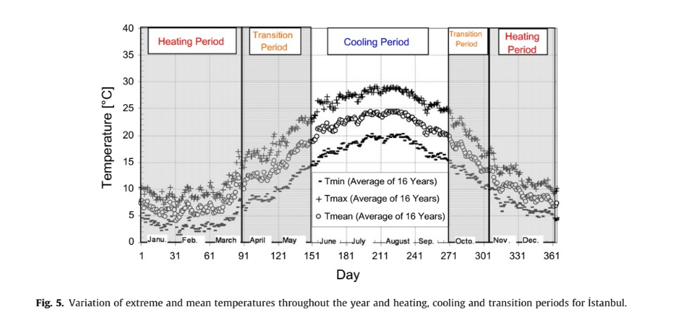 Variation of extreme and mean temperatures throughout the year and heating, cooling and transition periods for _ Istanbul.