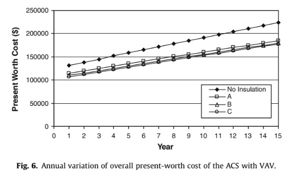Annual variation of overall present-worth cost of the ACS with VAV.