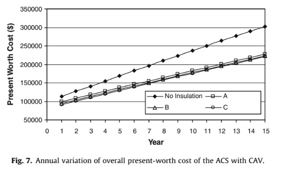 Annual variation of overall present-worth cost of the ACS with CAV.