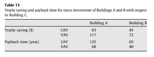 Yearly saving and payback time for extra investment of Buildings A and B with respect to Building C.