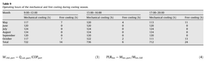 Operating hours of the mechanical and free cooling during cooling season.