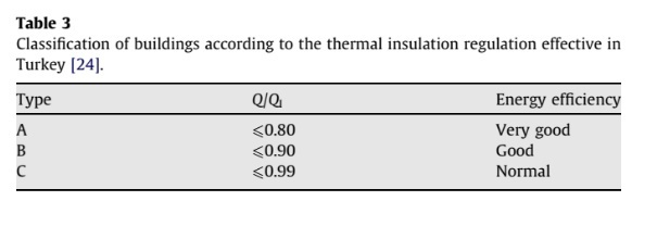 Classification of buildings according to the thermal insulation regulation effective in Turkey