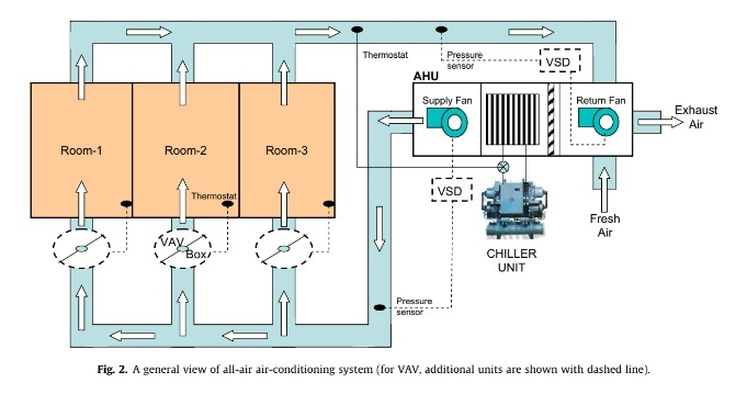 A general view of all-air air-conditioning system