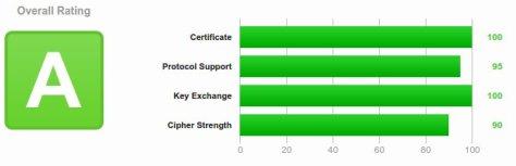 SSL Report de startssl