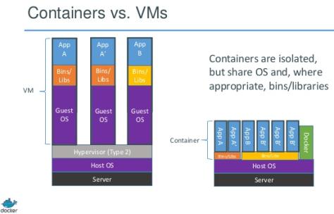 Containers VS VM's - Imágen de Docker.io