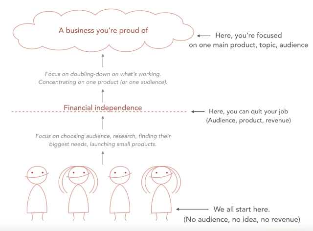 Stages of a bootstrapping business - how solopreneurs earn income and go independent