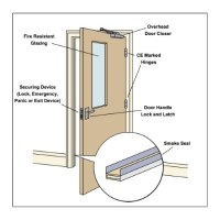Door Ironmongery Components & Fire Rated Doors Are A ...