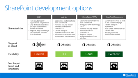 SharePoint development options in one page - includes wsp's, add-in model, external apps and SharePoint Framework