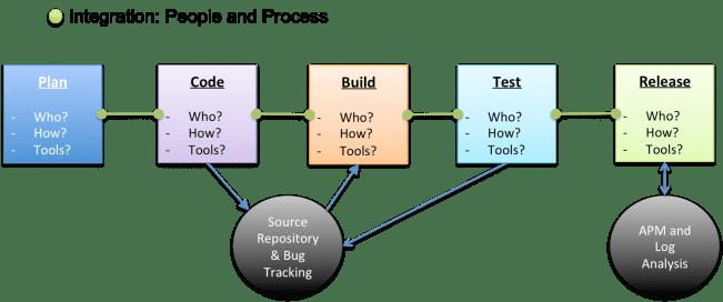 pipelineprocess
