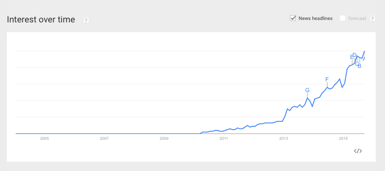 DevOps searches over time Sep2015