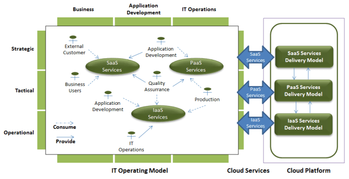 The ITaaS Delivery Model (Credit: Philippe Abdoulaye ITaaS Now LLC)