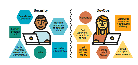 devops and security