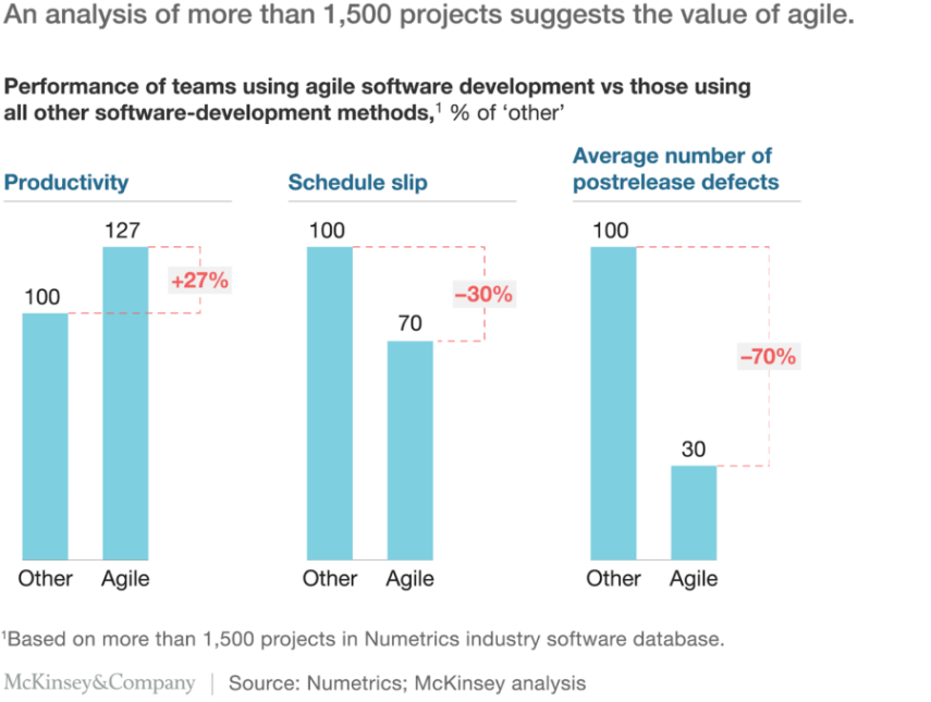 Performance of teams using agile software development vs those using all other software-development methods