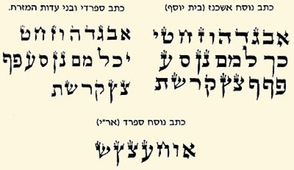 Aleph-Bet in Multiple Scribal Traditions