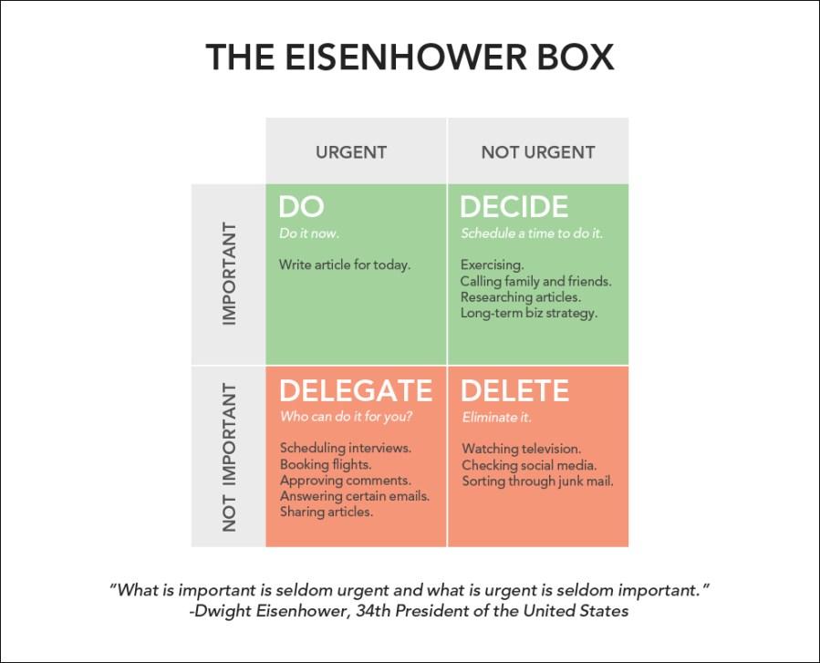 eisenhower box ; eisenhower  matrix ; how to organize your time
