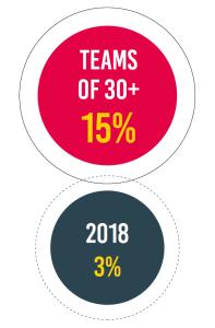 Dev rel teams with 30 or more members