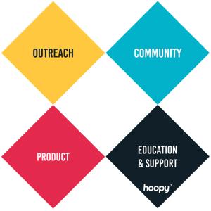 The four pillars of developer relations