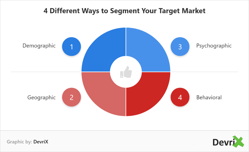 medium resolution of there are different ways to segment your target market