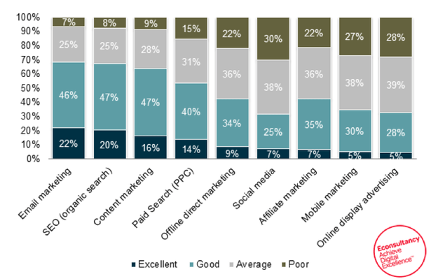 email-best-roi
