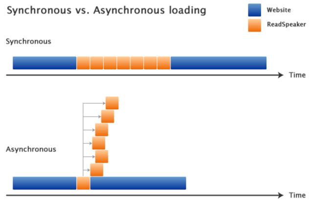 Synchronous vs. Asynchronous loading