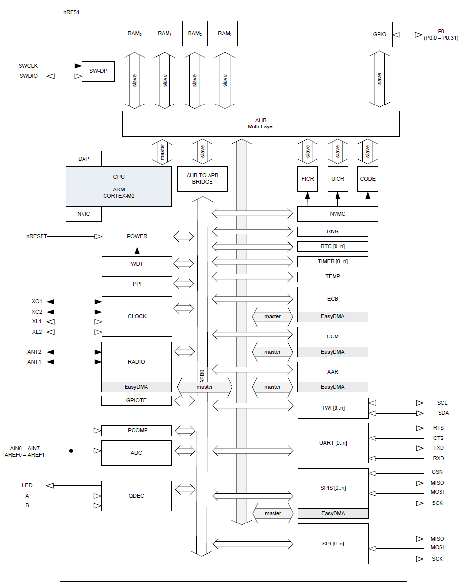 Who have a simple one page reference map about nRF51