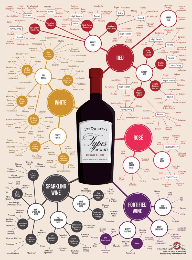 smaken van wijn in een overzicht