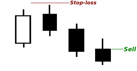 Three Candles Strategy: Synthesis of Price Action and