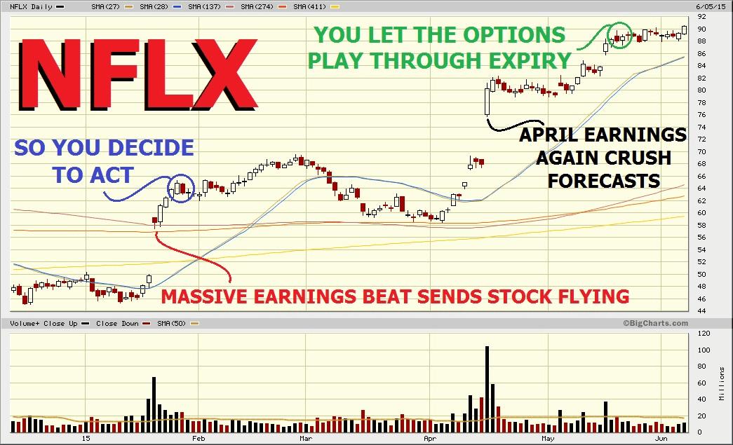 netflix stock chart nasdaq real time