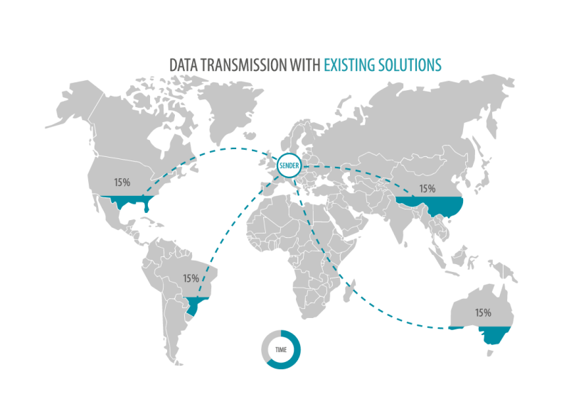 data transfer with exisiting solutions in multicast mode showing on the world map.