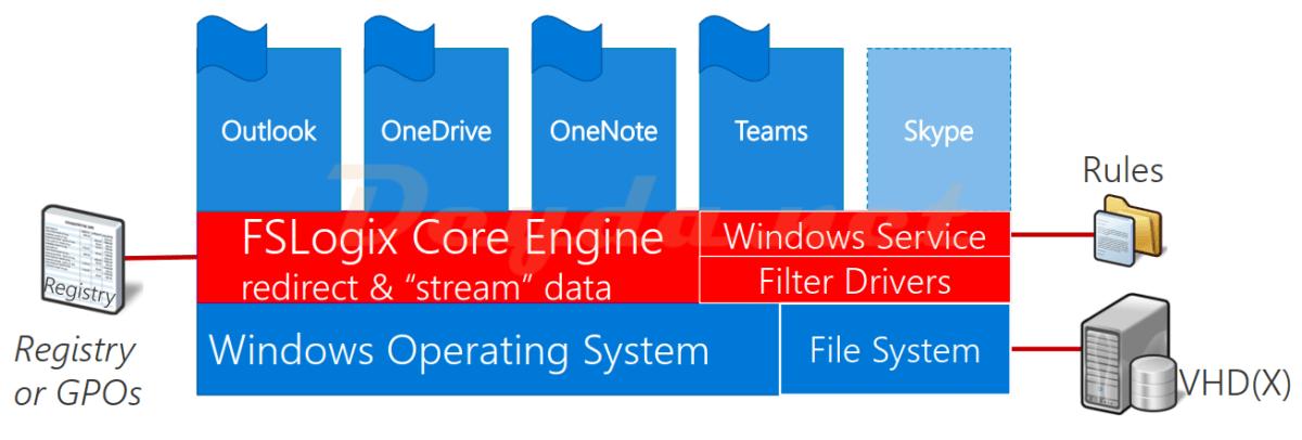 FSLogix Container (Office/Profile) in Citrix Umgebungen