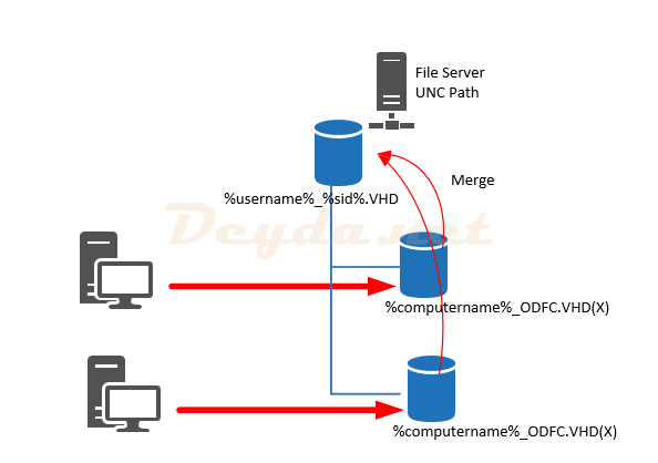 Profile Container Multiple Sessions FSLogix