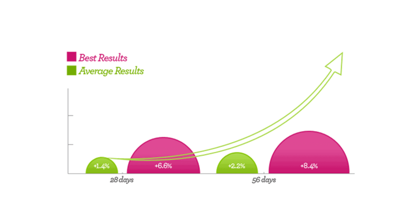 Total Curve Brest Enhancement Results
