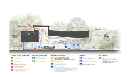 Press kit   1117-03 - Press release   The Îles-de-Boucherville National Park Wins Several Architecture Prizes - Smith Vigeant architectes - Institutional Architecture - Bioclimatic Crosssection (English version) - Photo credit: Smith VIgeant Architectes