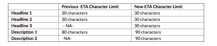ETA character limit