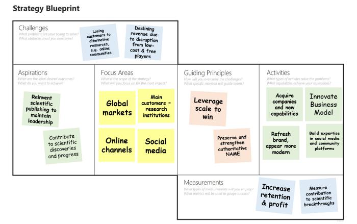 Blueprint UX strategy