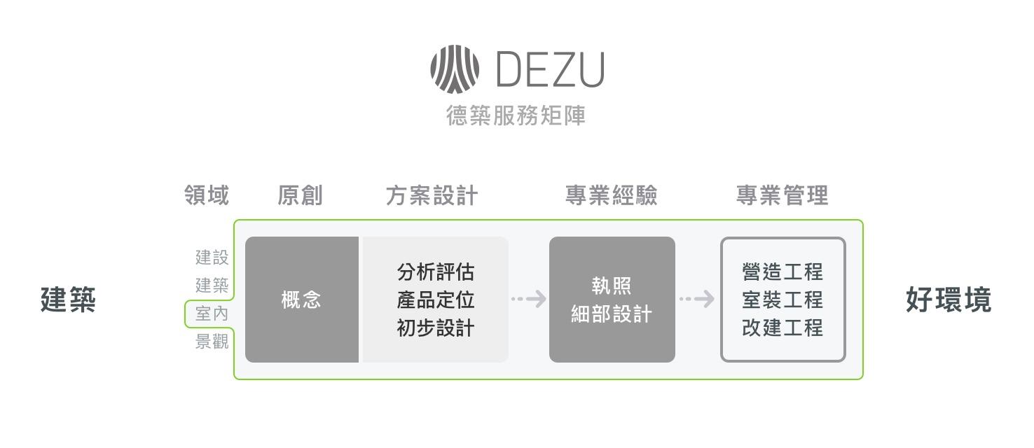 德築-DEZU-project-世界灣自宅裝修-service-matrix