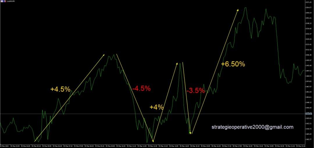 S&P500 (grafico 5min.)