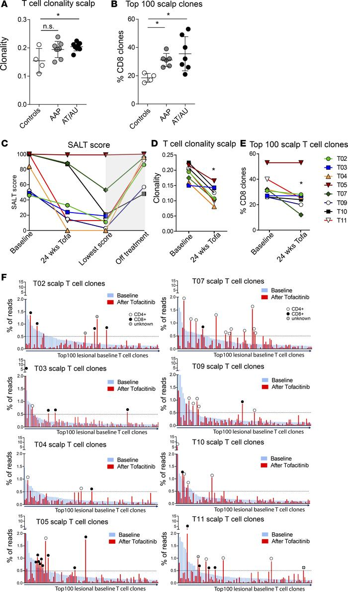 medium resolution of tcr analysis of lesional scalp and blood in aa patients and response t