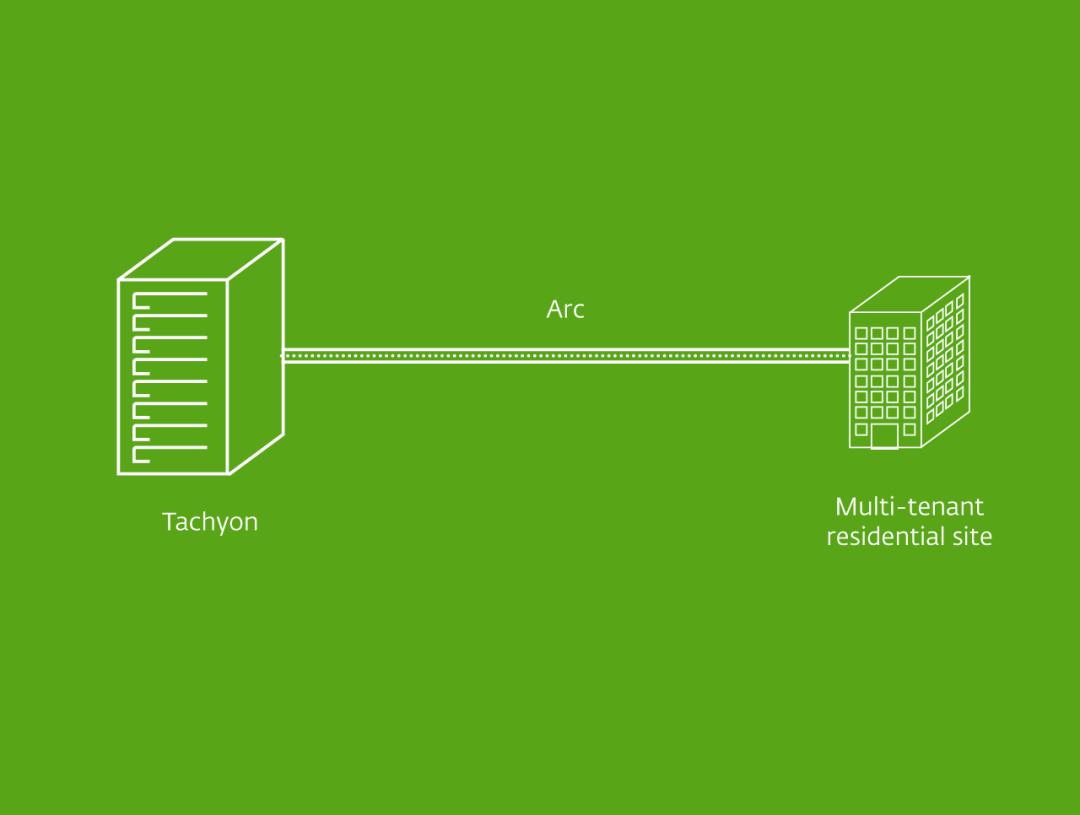 Arc Architecture Diagram